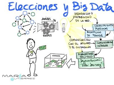 voto y Big Data